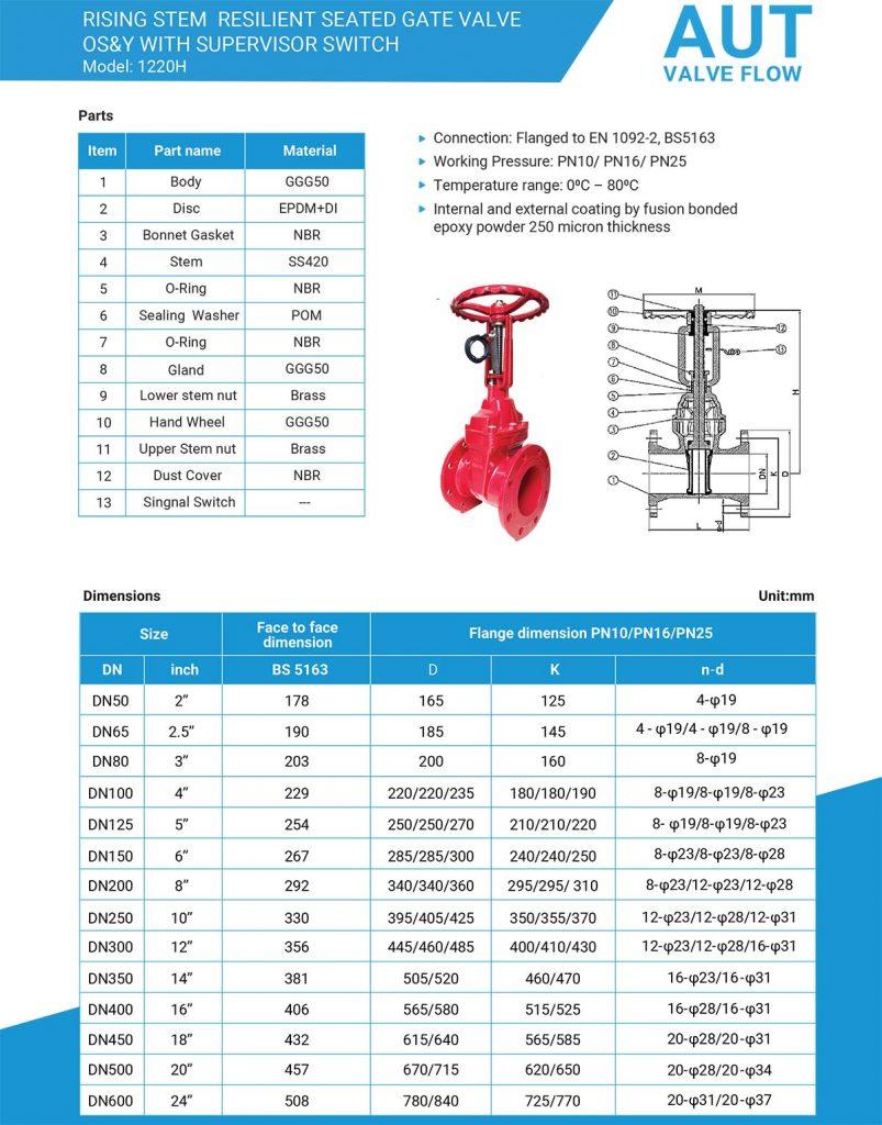 Catalogue van cổng tín hiệu điện AUT Malaysia